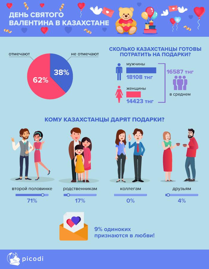 День св. Валентина в Казахстане: чего хотят женщины и о чём думают мужчины