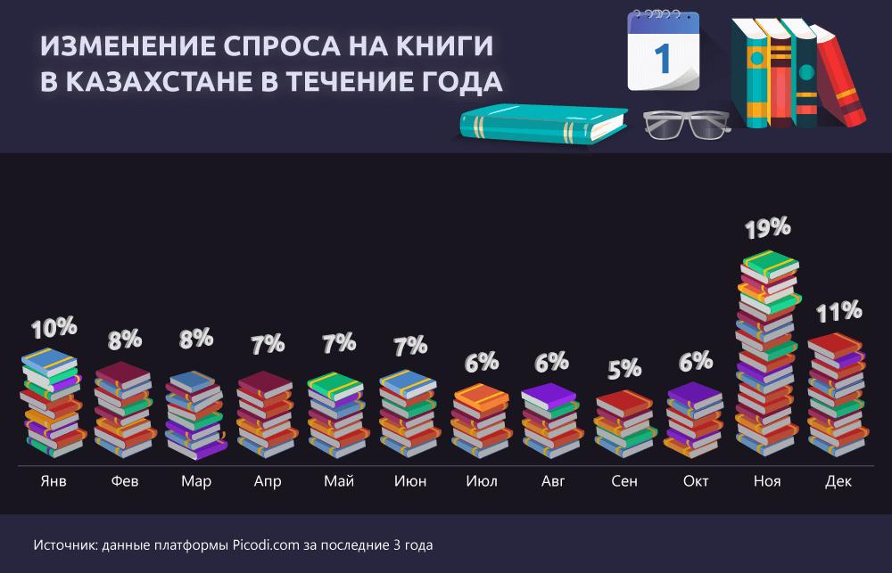 Изменение спроса на книги в Казахстане