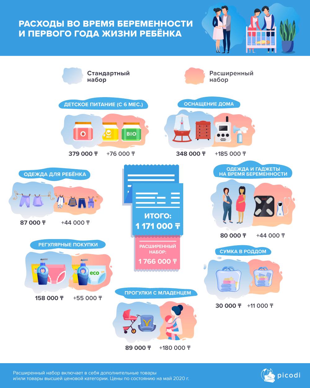 расходы во время беременности и первого года