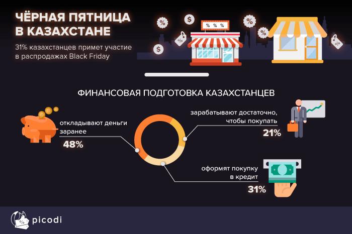 Статистика от Picodi