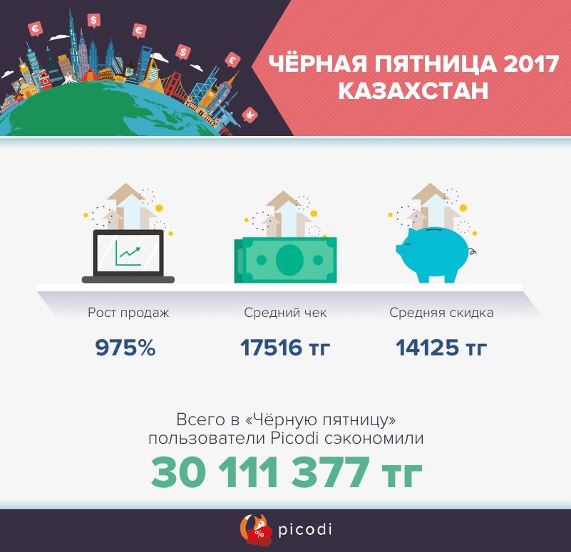Чёрная пятница 2017 в Казахстане