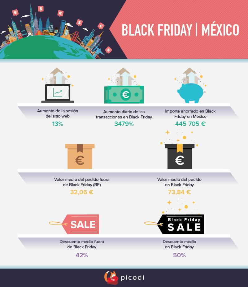 BLACK FRIDAY | México