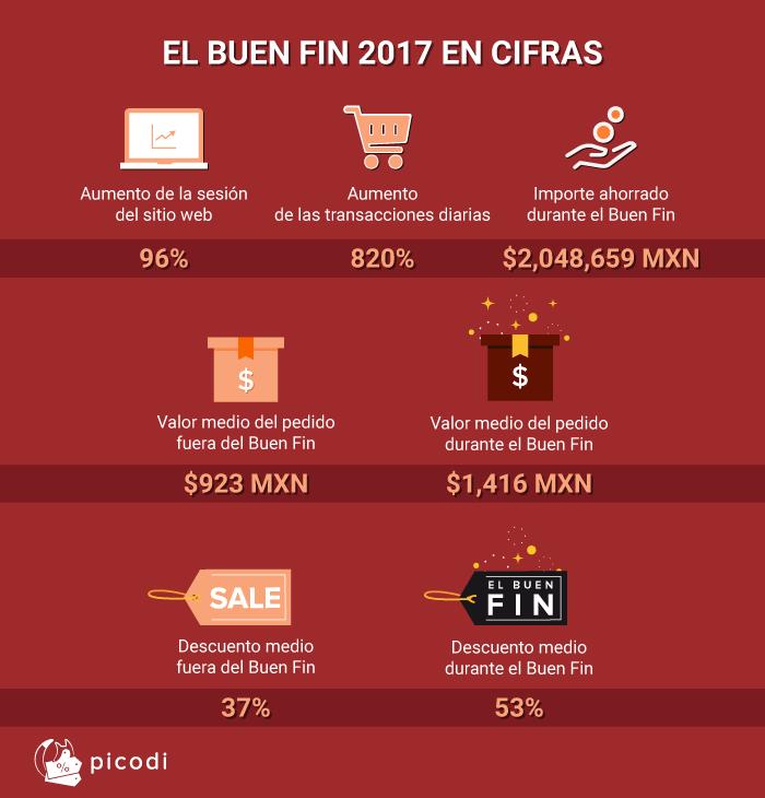 El Buen Fin 2017 en cifras