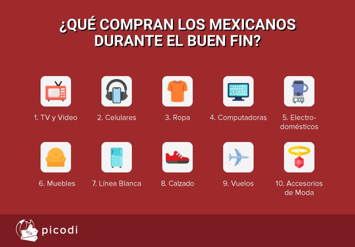 Qué compran los mexicanos durante el buen fin