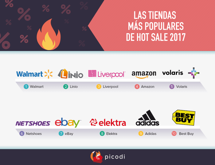 LAS TIENDAS MÁS POPULARES DE HOT SALE 2017