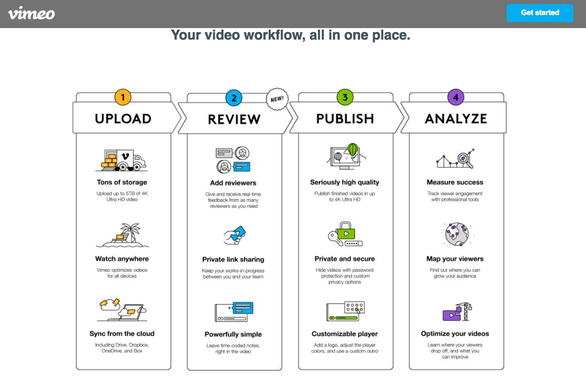oferta Vimeo