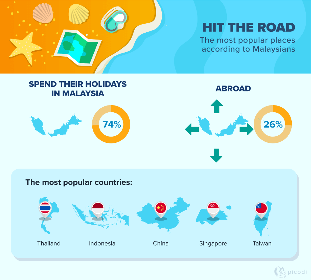 Favourite destinations of Malaysian travellers