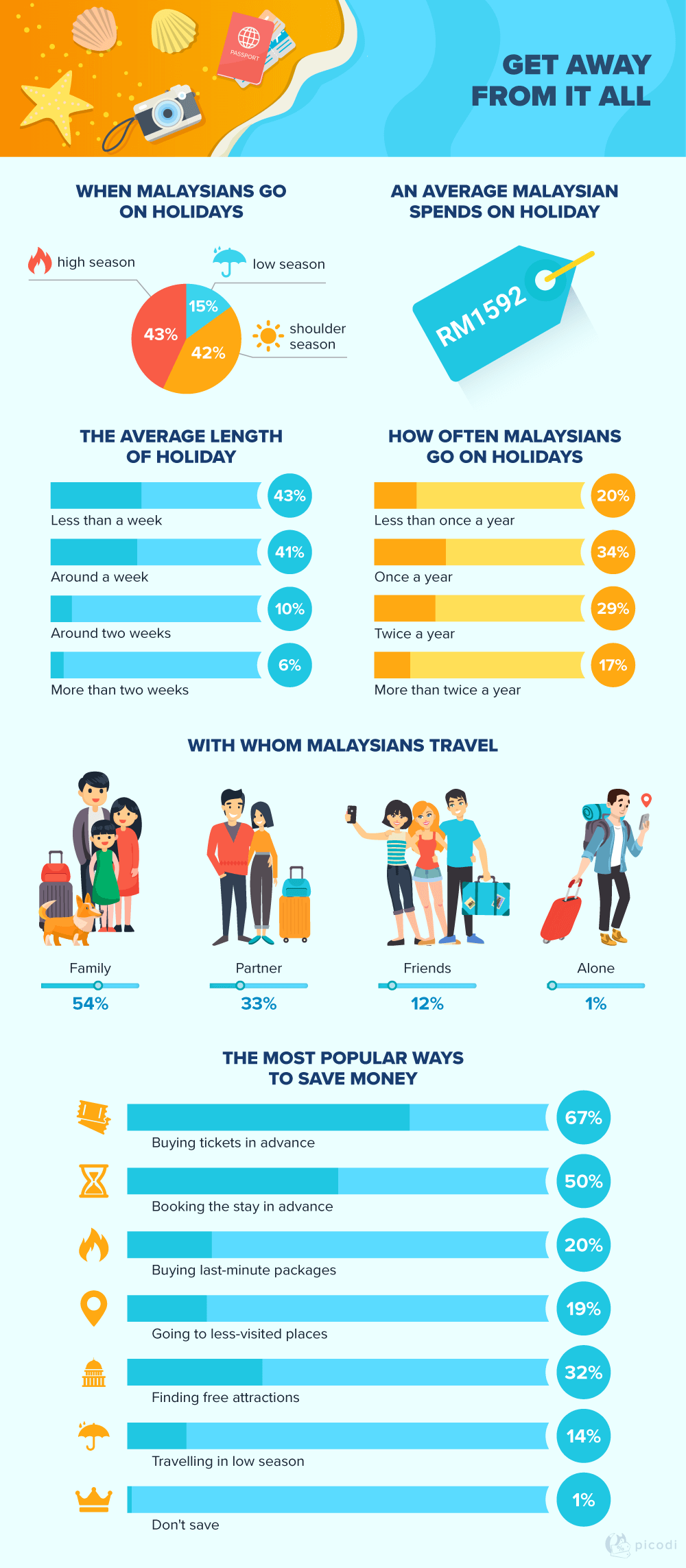 Holiday preferences of Malaysians