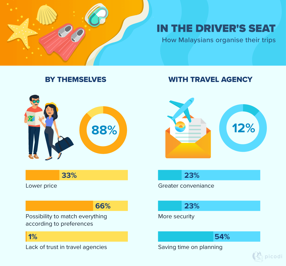 Do Malaysians prefer to organise their trips by themselves or with travel agency?