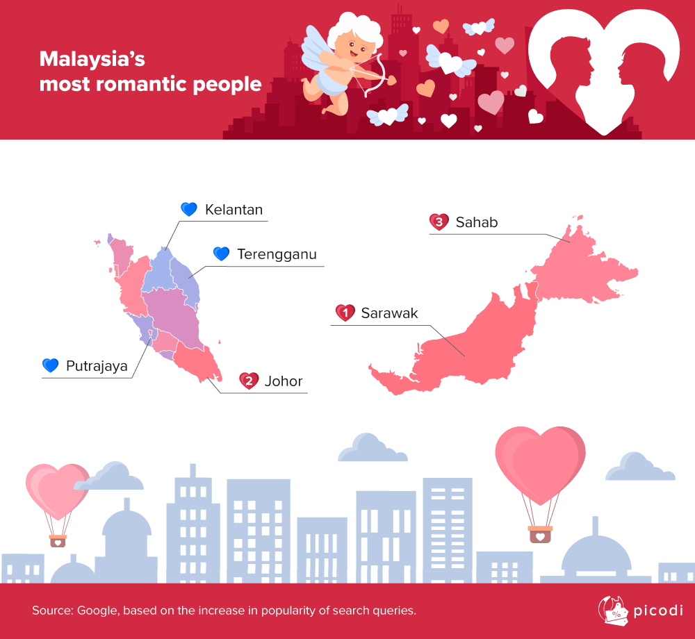 Where do the most romantic people in Malaysia live?