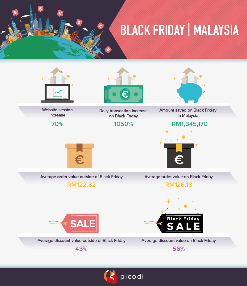 Black Friday in Malaysia