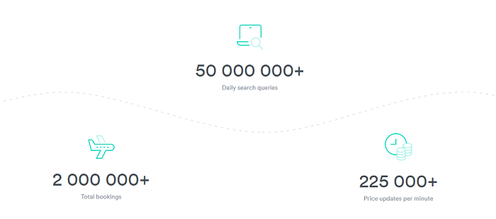 Kiwi.com in numbers