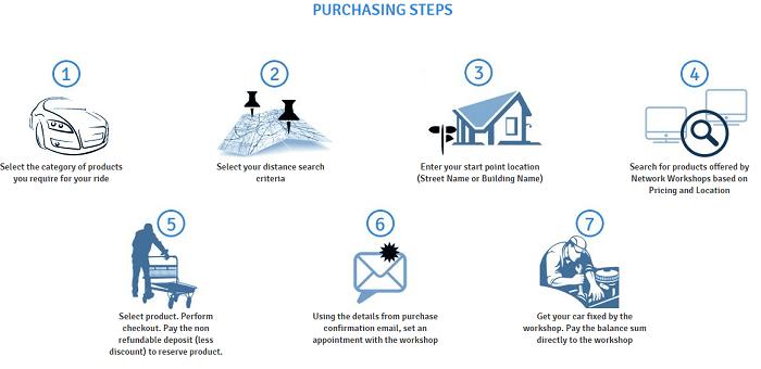 Steps you take to shop at Mytayar
