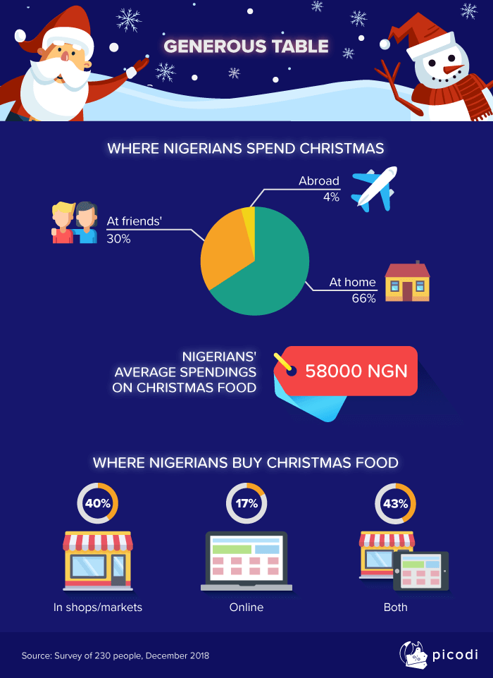 1-ng-christmas-gifts-in-nigeria See How Nigerians Spend for Christmas