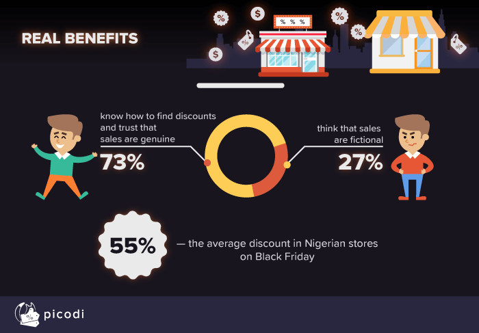 Real benefits for shoppers