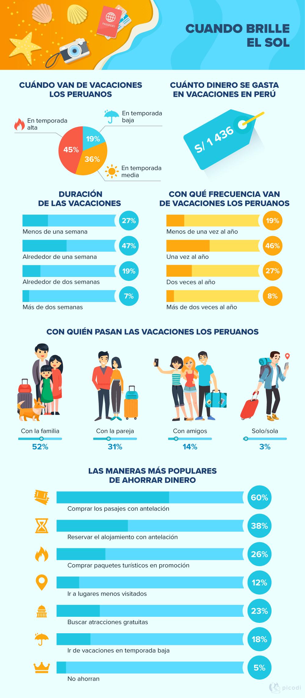 Las preferencias y hábitos de los viajeros en Perú