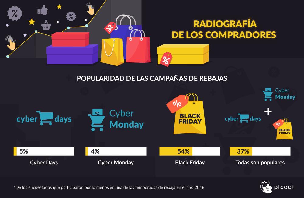 RADIOGRAFÍA DE LOS COMPRADORES