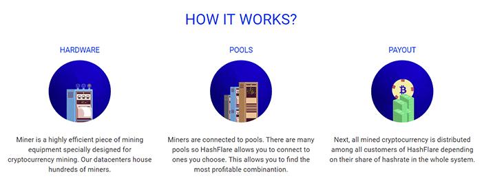 cómo funciona hashflare