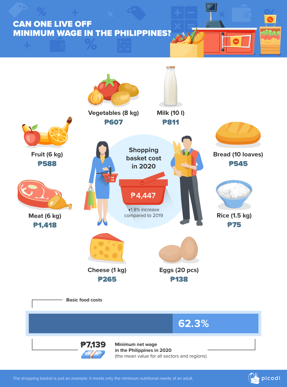 What are the prices of basic food products?