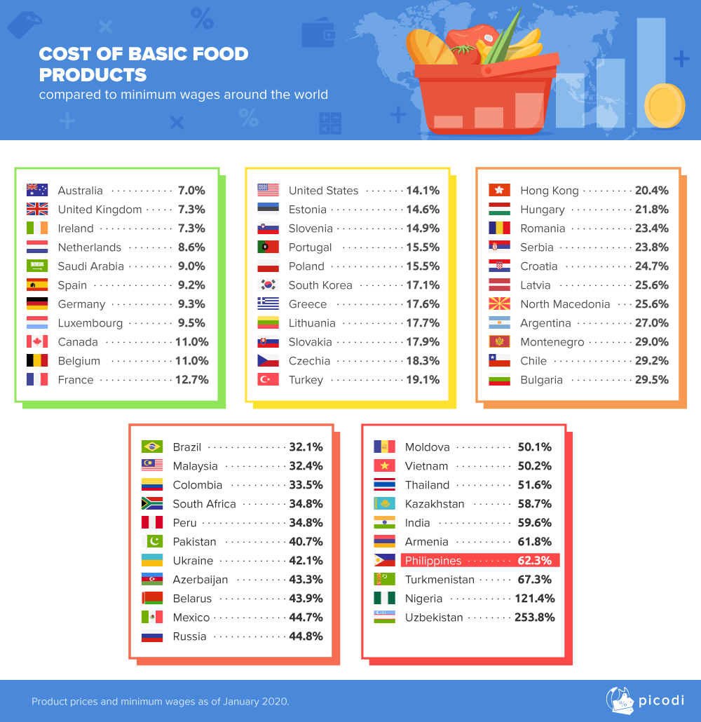 Ranking of the food prices to minimum wage ratio in various countries