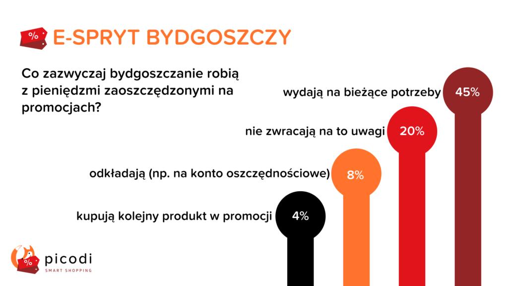 Oszczędności Bydgoszczan