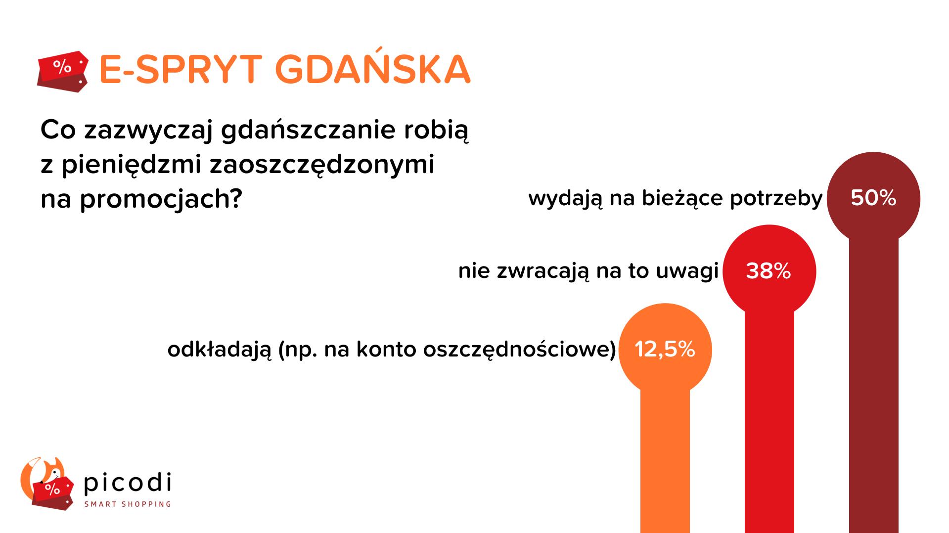 E-spryt Gdańska