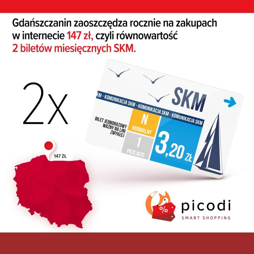 Oszczędności Gdańska