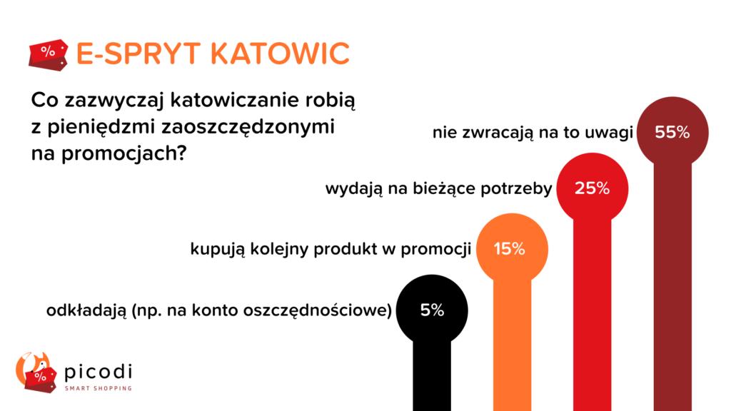 Oszczędności Katowic