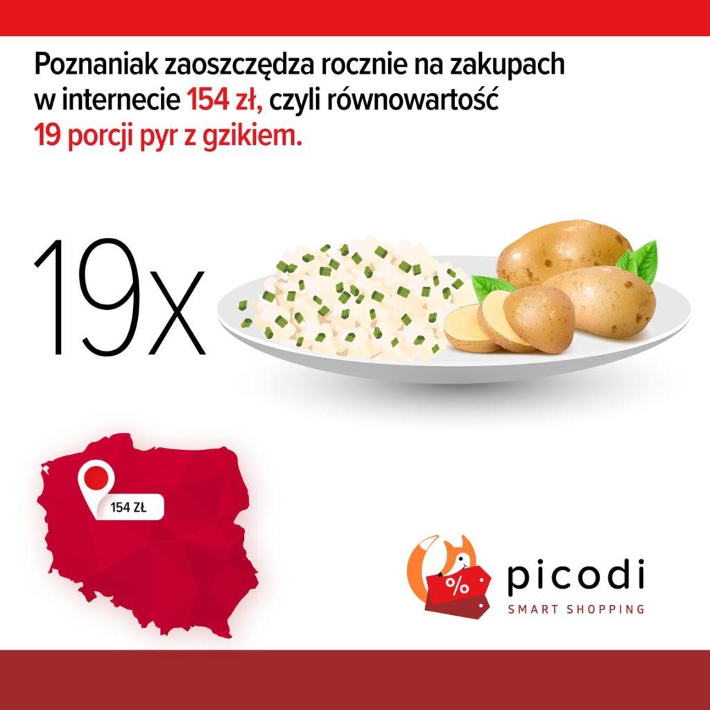 Oszczędności Poznania