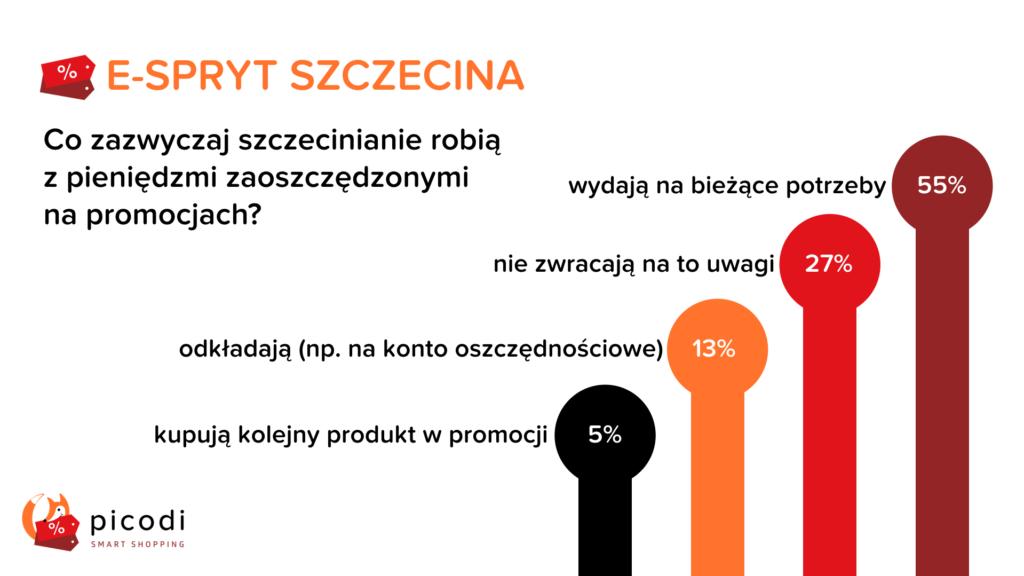 Oszczędności Szczecina