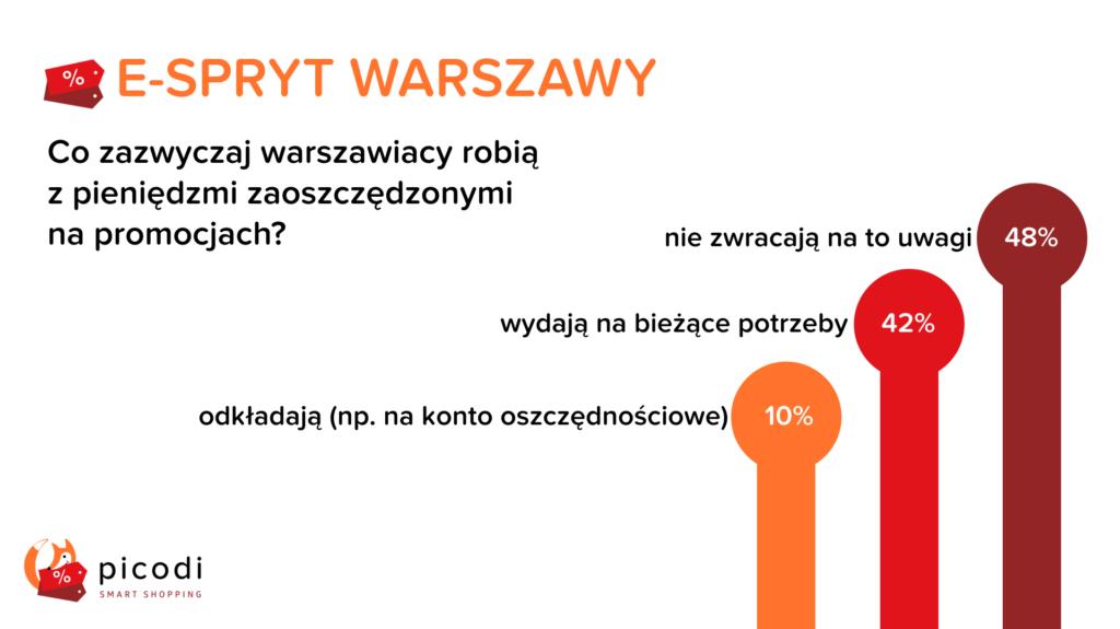 Oszczędności Warszawiaków