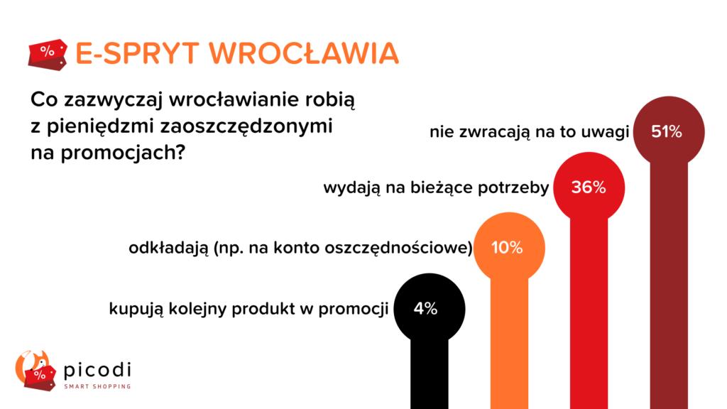 Oszczędności Wrocławian