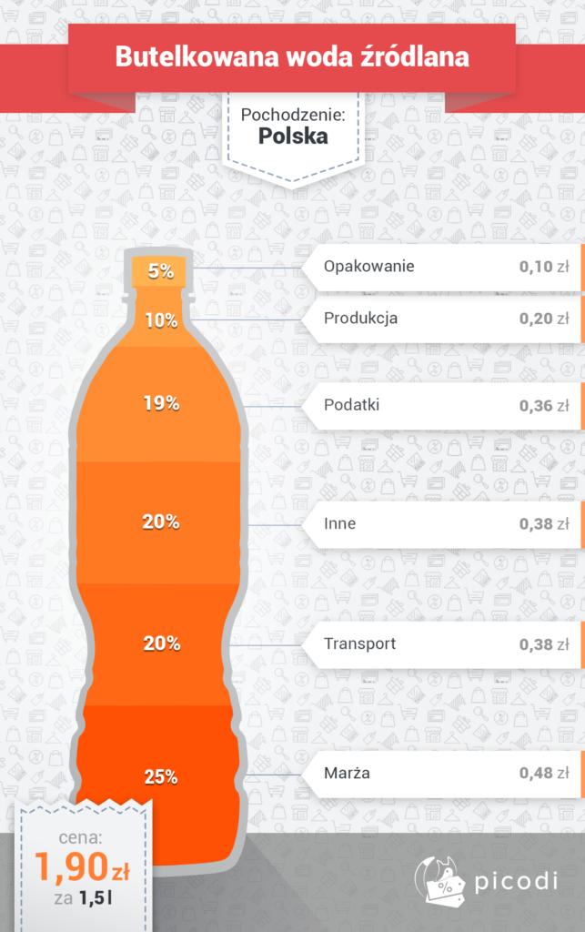 woda prawdziwa cena