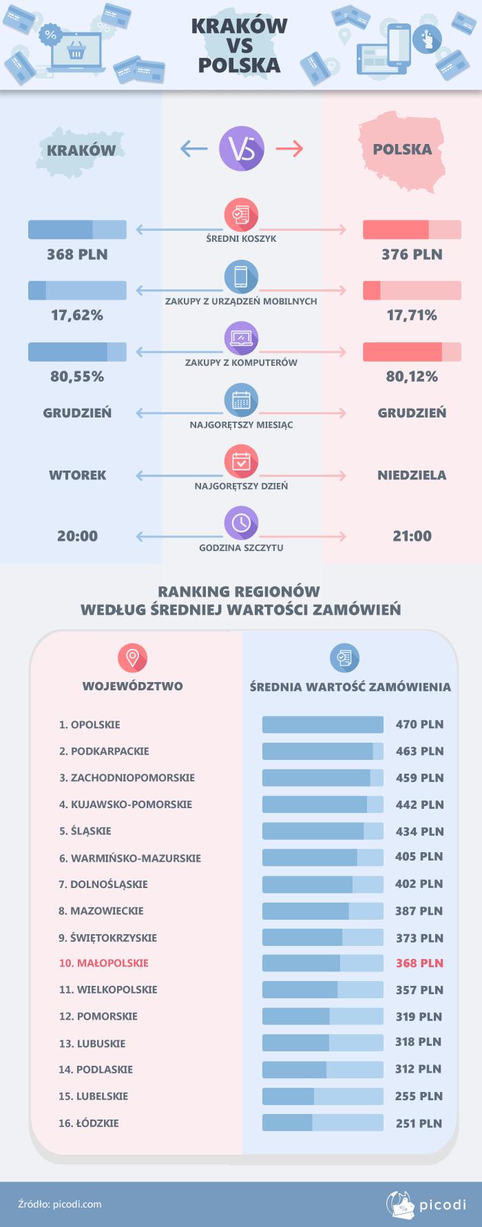Kraków a reszta Polski