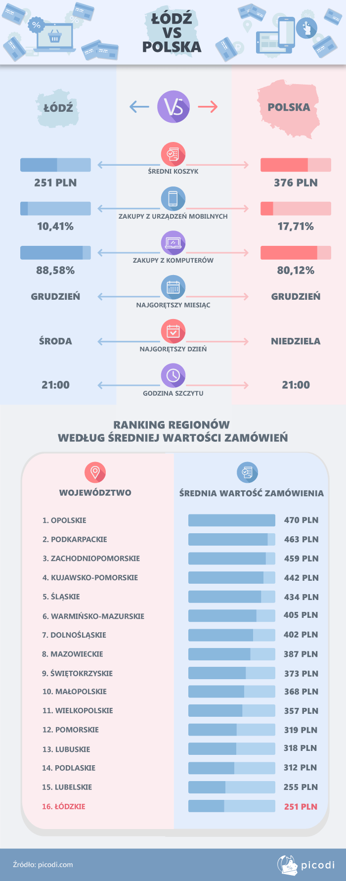 Łódź a reszta Polski