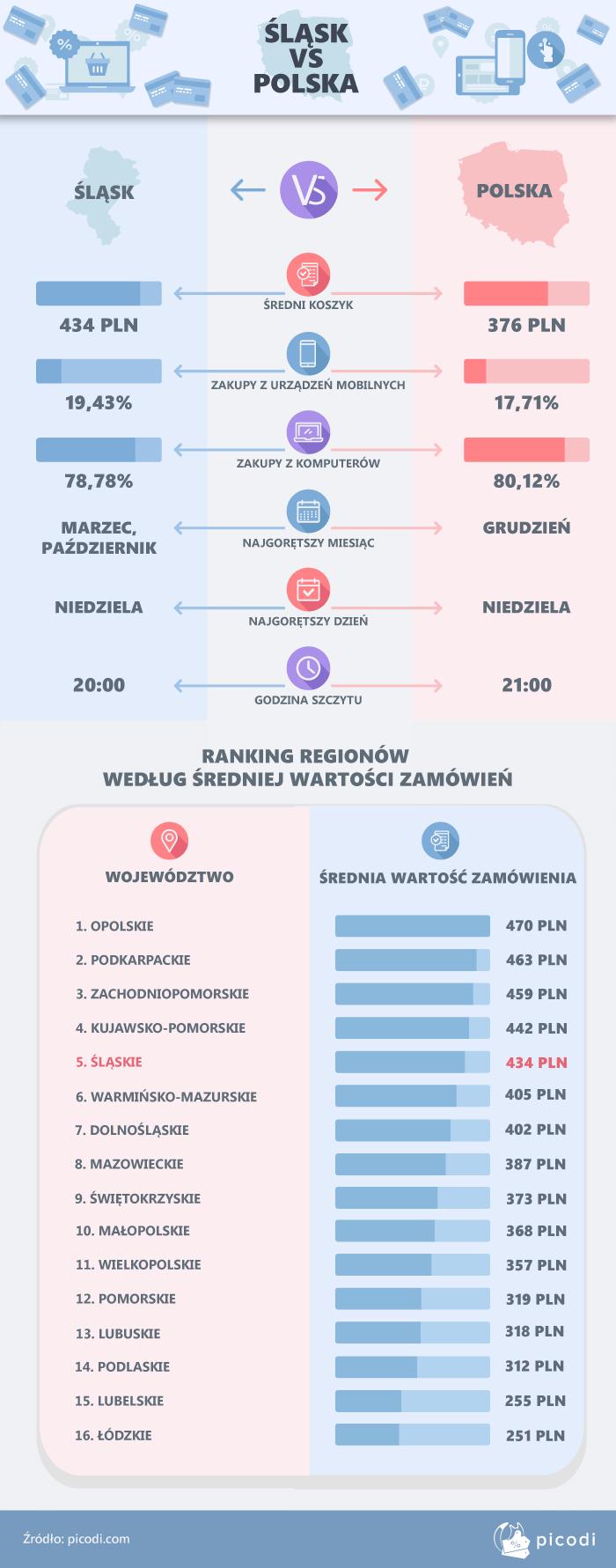 Śląsk a reszta Polski