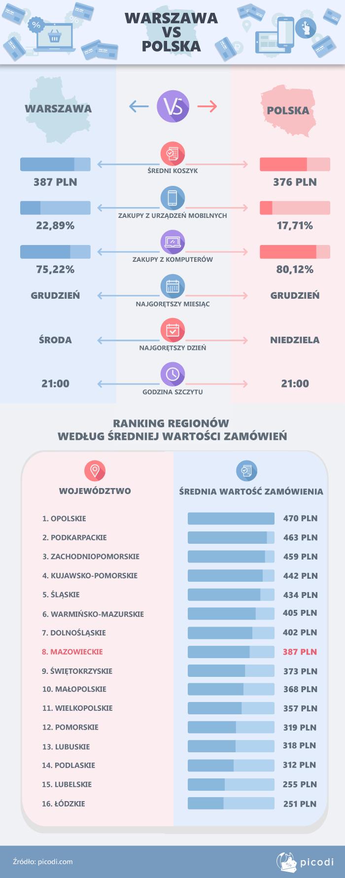 Warszawa a reszta Polski