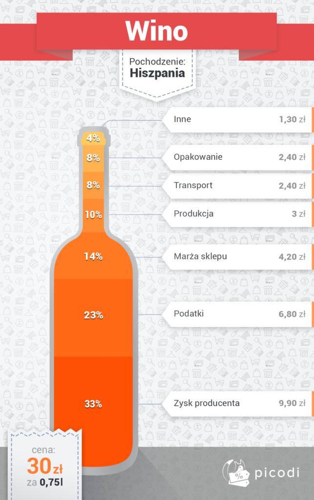 wino prawdziwa cena
