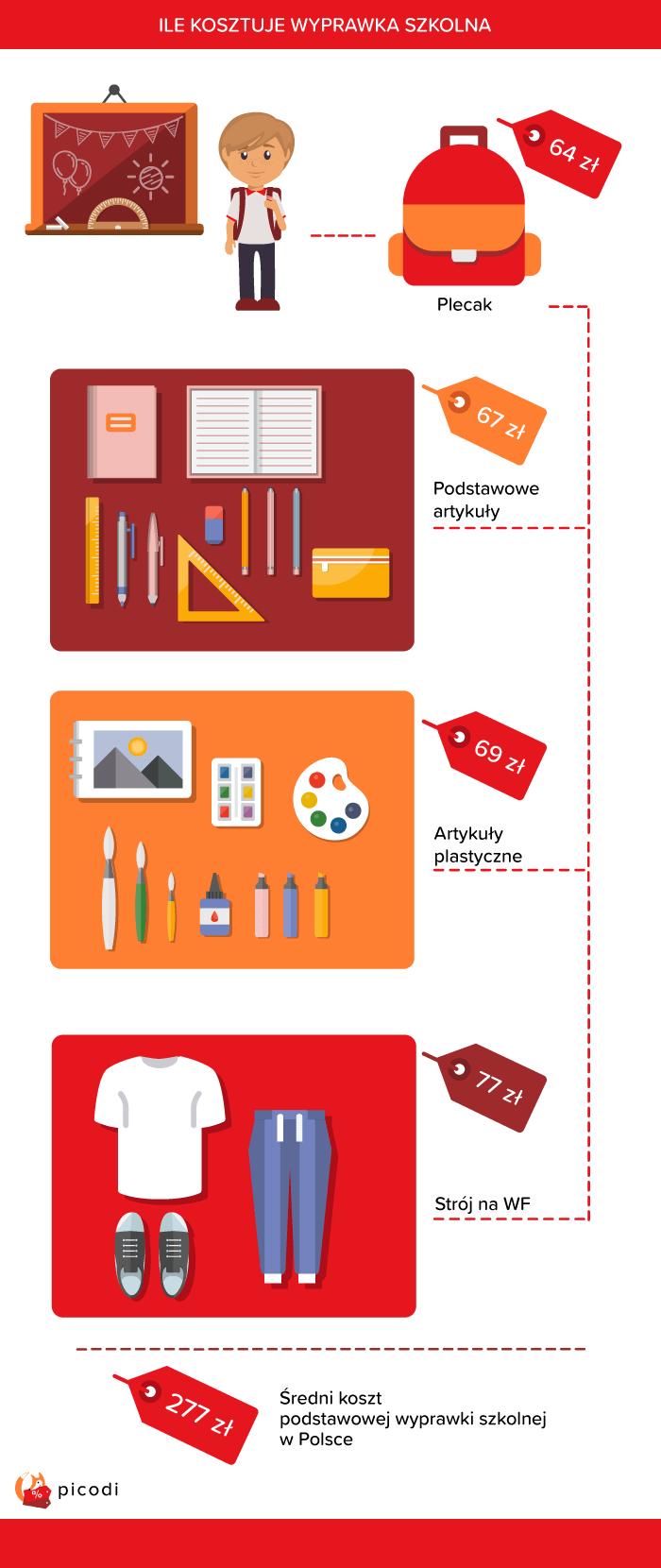 Ile kosztuje wyprawka szkolna