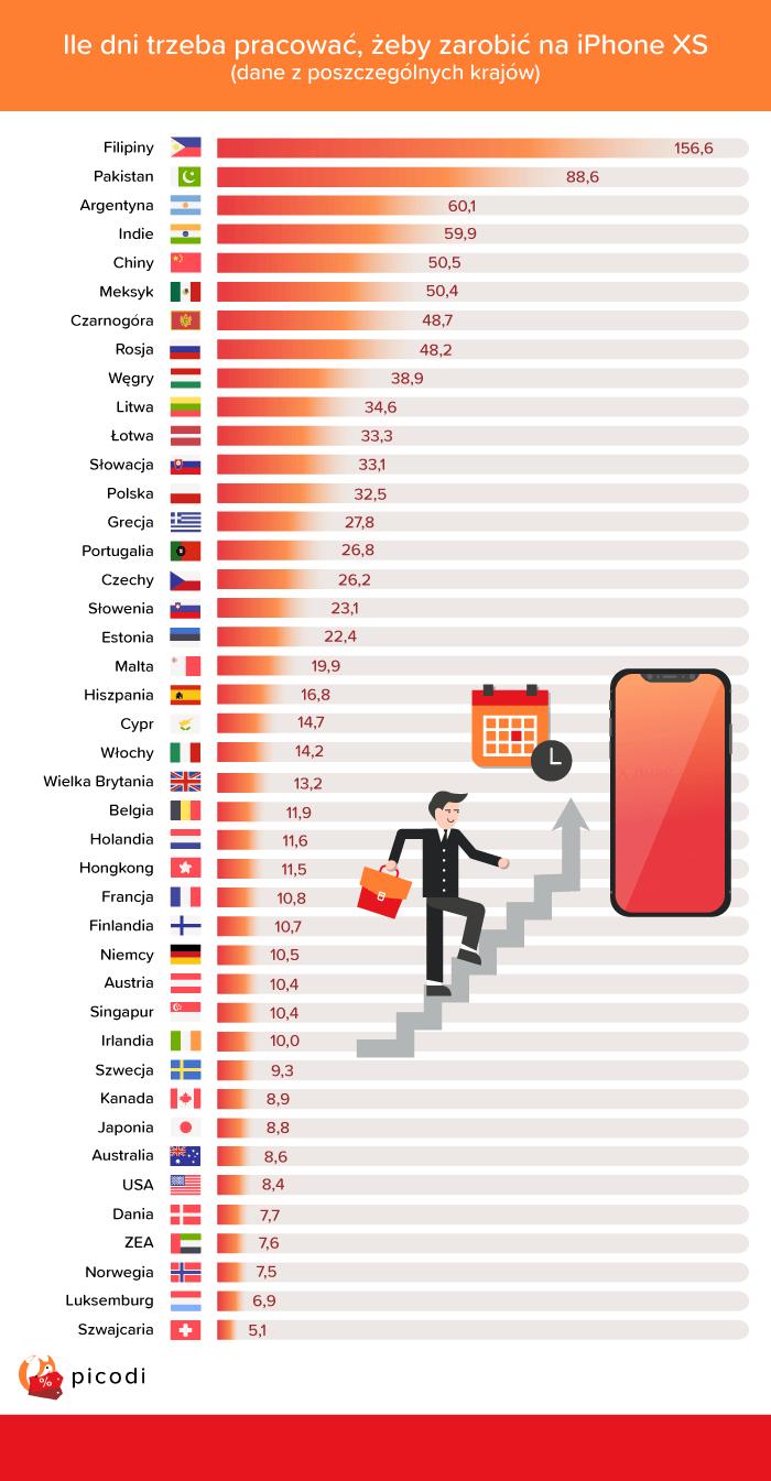 Ile trzeba pracować, żeby zarobić na iPhone XS
