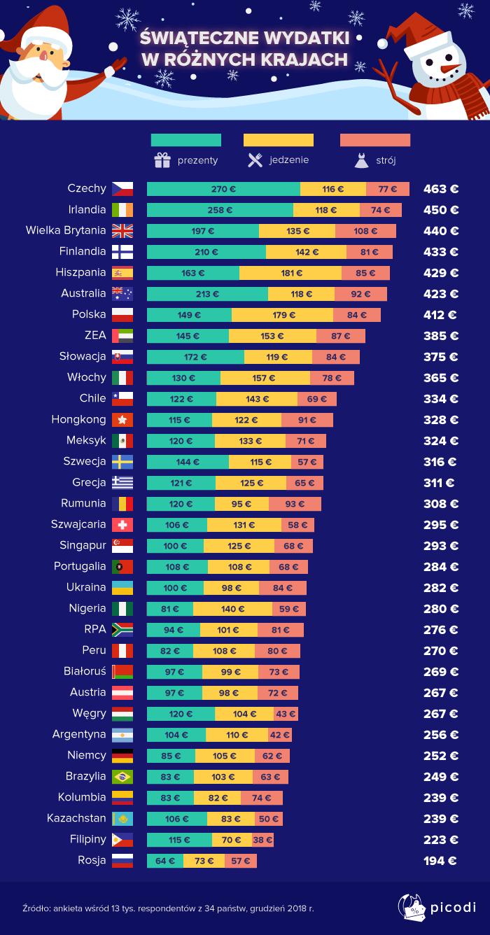 Świąteczne wydatki w różnych krajach świata