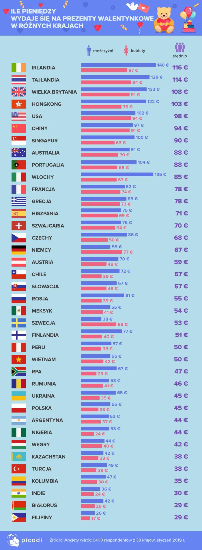 Ile pieniędzy wydaje się na prezenty na walentynki na świecie