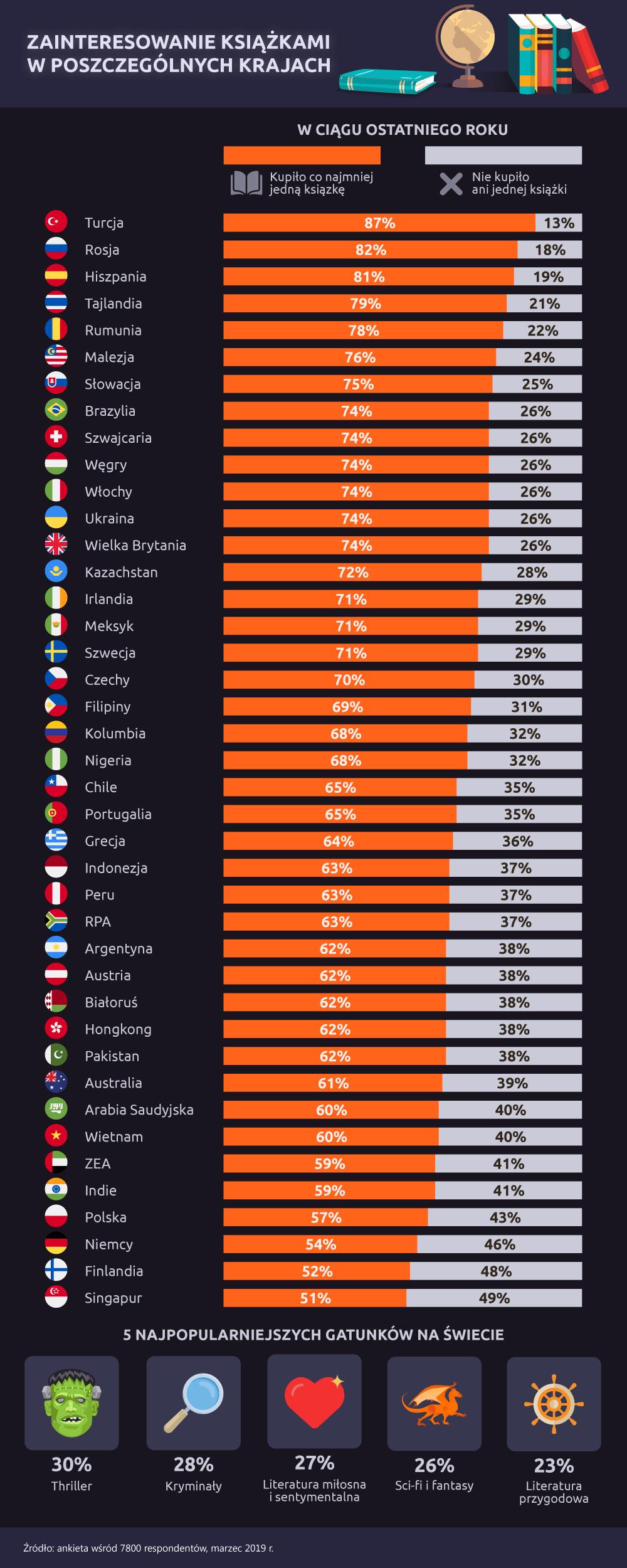 Czytelnictwo na świecie – ranking krajów gdzie się najwięcej kupuje książek