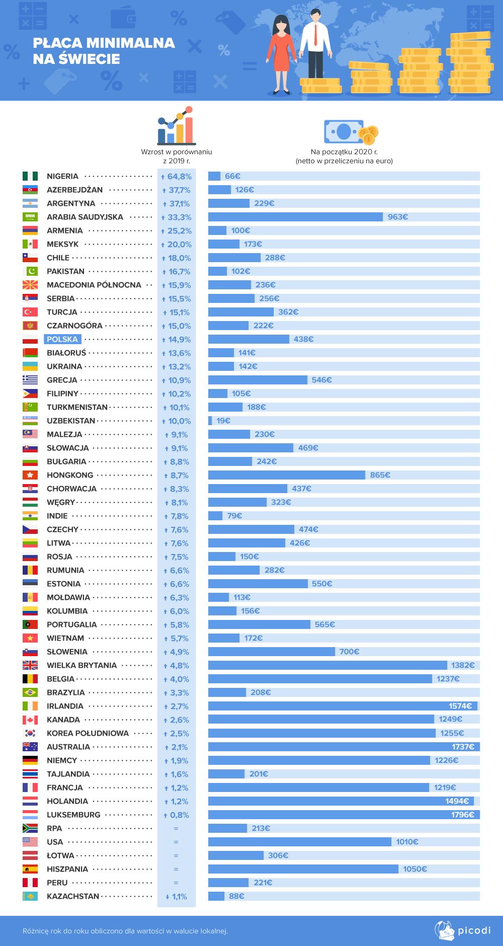 Minimalne wynagrodzenie na świecie