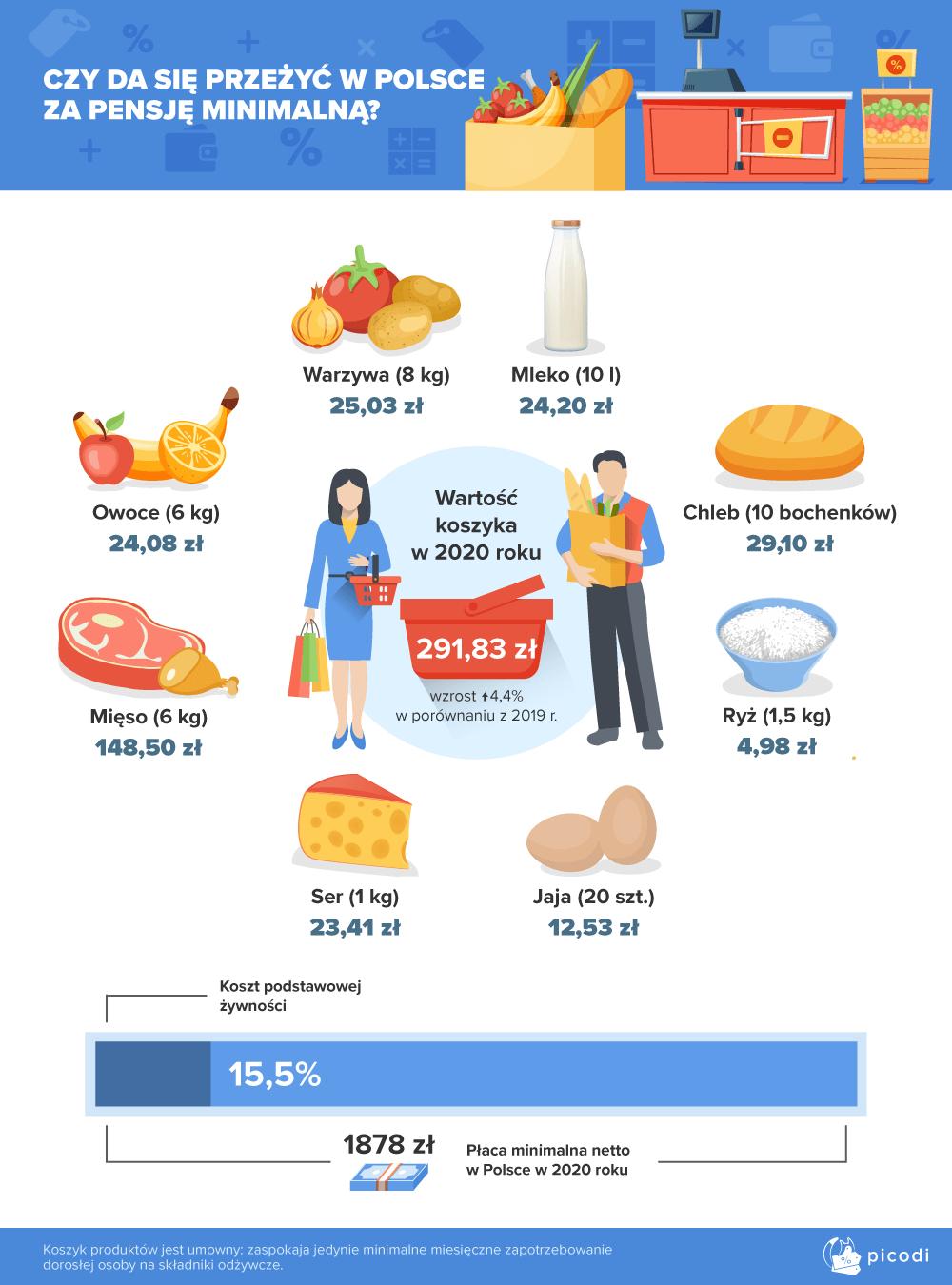 Czy da się przeżyć w Polsce za pensję minimalną