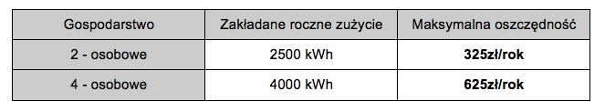 """""""zmiana dostawcy prądu"""