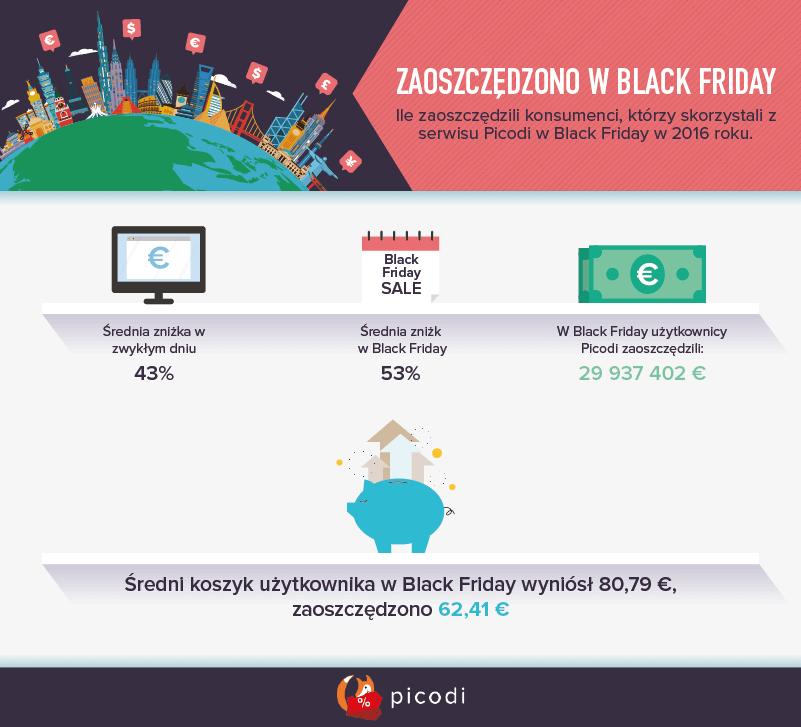 Ile można zaoszczędzić w Black Friday