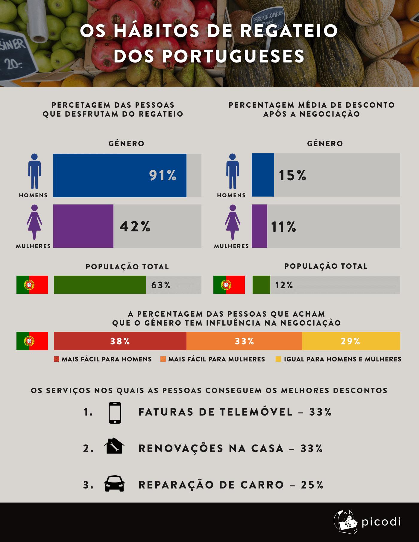 Os hábitos de regateio dos Portugueses