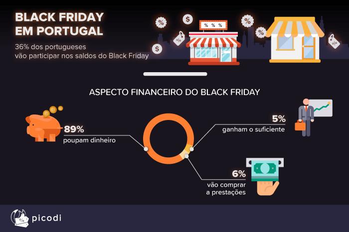 As expectativas dos usuários perante a Black Friday ecb151b1b3afa