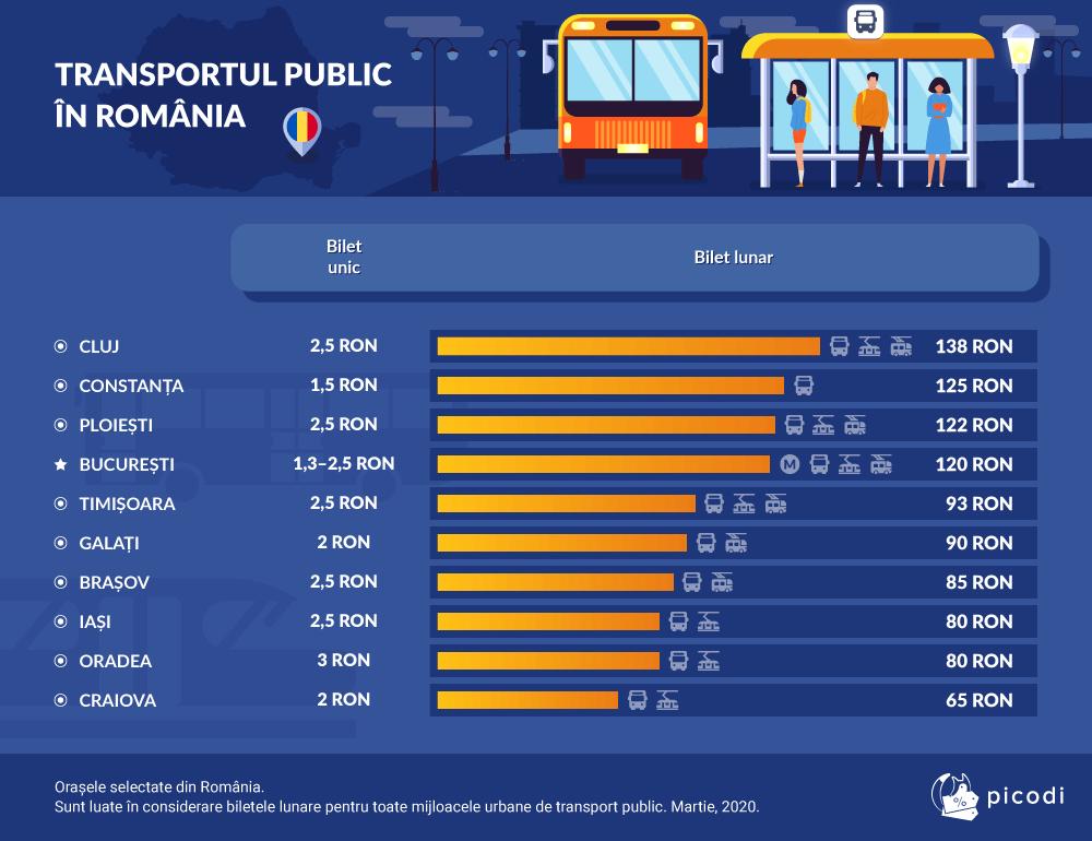 TRANSPORTUL PUBLIC ÎN ROMÂNIA